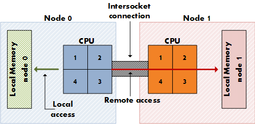 Determining NUMA node boundaries for modern CPUs